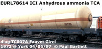 EURL78614 ICI Anhydrous ammonia